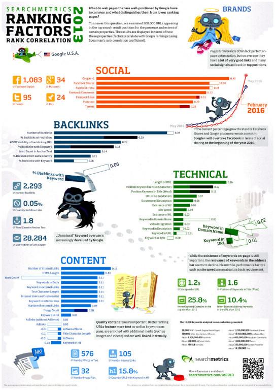 Google-инфографика-факторы-2013