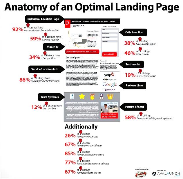 Оптимальная структура посадочной страницы